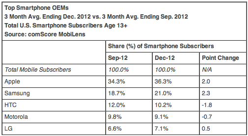 Smartphonegebruik